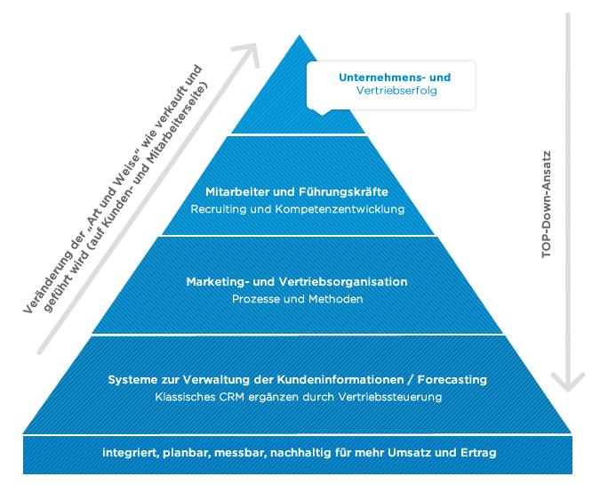 evolutionplan---B2B Vertrieb und Verkauf-Auf einen Blick-evolutionplan®---Pyramid