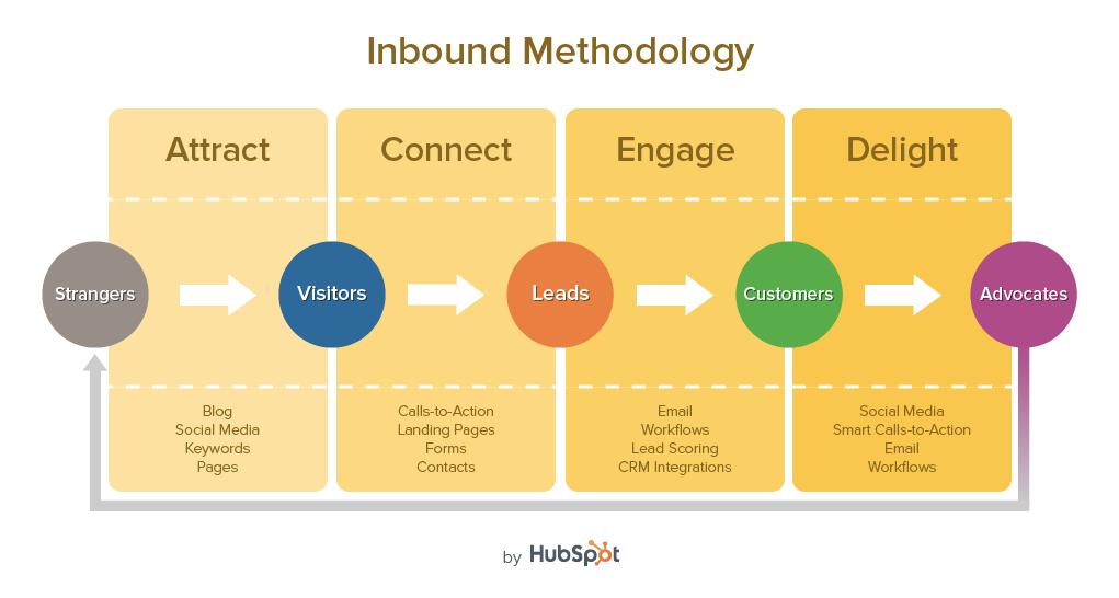 inbound-methodology-v11