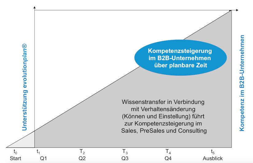 Nachhaltigkeit im B2B Vertrieb und Verkauf
